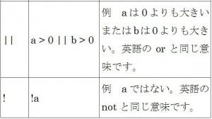 論理演算子について知ろう